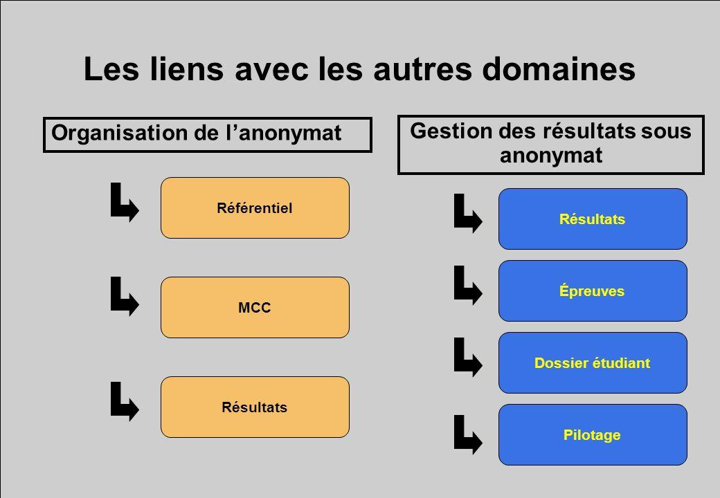 Organisation de lanonymat Les liens avec les autres domaines Gestion des résultats sous anonymat Référentiel MCC Résultats Dossier étudiant Épreuves P