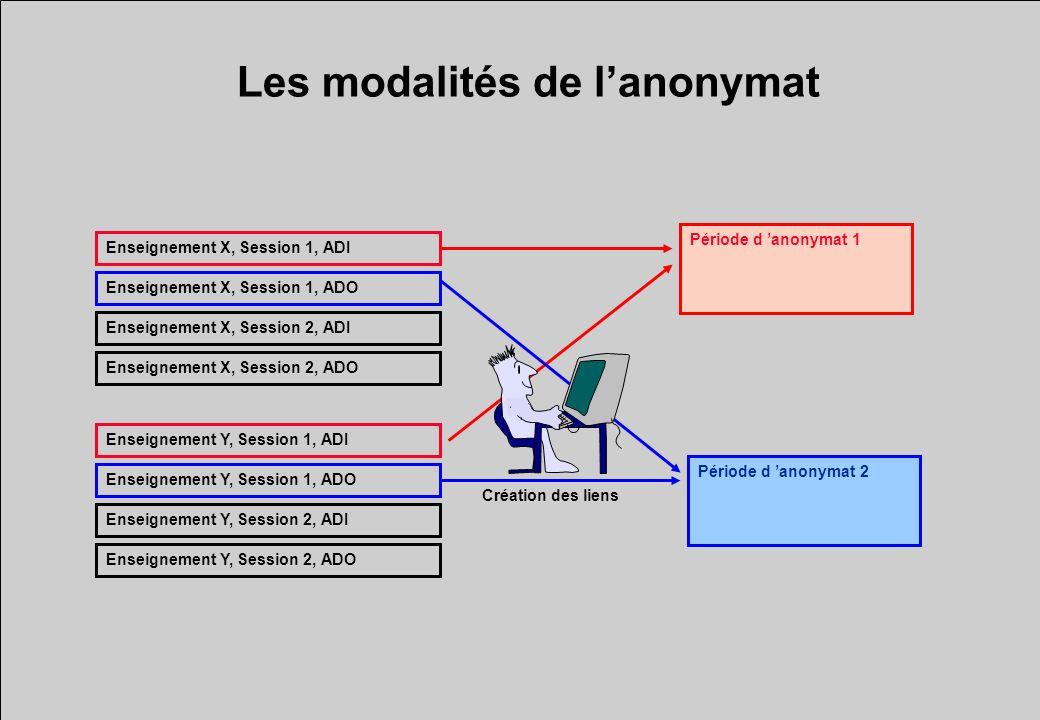 Les modalités de lanonymat Période d anonymat 1 Période d anonymat 2 Enseignement X, Session 1, ADI Enseignement X, Session 1, ADO Enseignement X, Ses