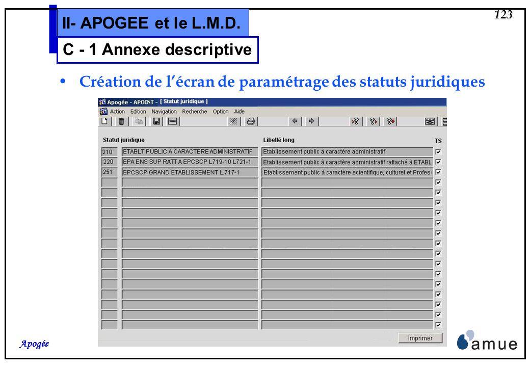 122 Apogée II- APOGEE et le L.M.D. Création de lécran de paramétrage du modèle dannexe C - 1 Annexe descriptive Version française livrée en mai, à lex