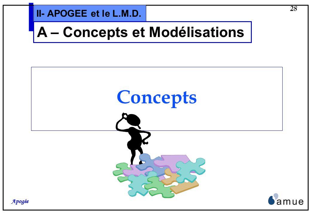 27 Apogée II – Apogée et le L.M.D. A – Concepts et Modélisations Concepts Modélisation des Structures dEnseignements Crédits Européens