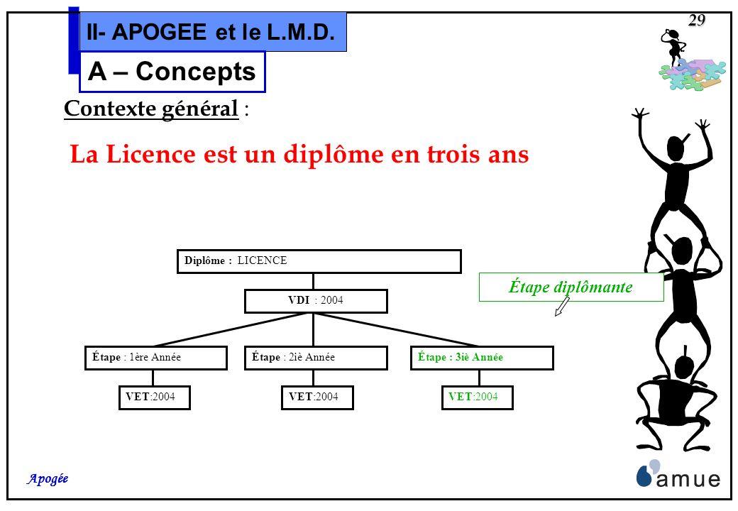 28 Apogée II- APOGEE et le L.M.D. A – Concepts et Modélisations Concepts