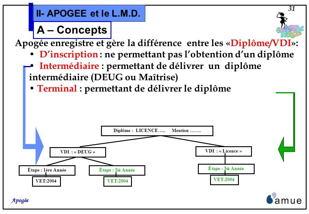 30 Apogée II- APOGEE et le L.M.D. A – Concepts mais létudiant peut demander que lui soit délivré le diplôme de D.E.U.G. à la fin des 4 premiers semest