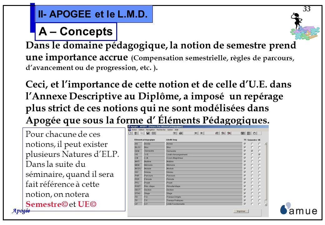 32 Apogée II- APOGEE et le L.M.D. A – Concepts Cette notion de diplôme intermédiaire sera prise en compte par SISE, en mai 2006, pour les résultats de