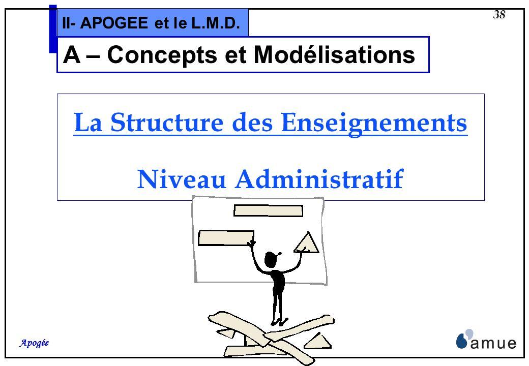 37 Apogée II- APOGEE et le L.M.D. A – Modélisations Cette partie porte sur des « conseils » de modélisation, tant pour le niveau Administratif que pou