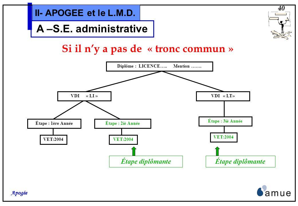 39 Apogée II- APOGEE et le L.M.D. A –S.E. administrative La Licence La Licence est un diplôme en trois ans, dans lequel il peut y avoir plusieurs ment