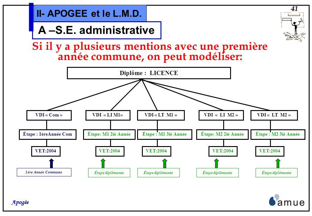 40 Apogée II- APOGEE et le L.M.D. A –S.E. administrative Si il ny a pas de « tronc commun » Diplôme : LICENCE….. Mention ……. VDI « LT» Étape : 1ère An