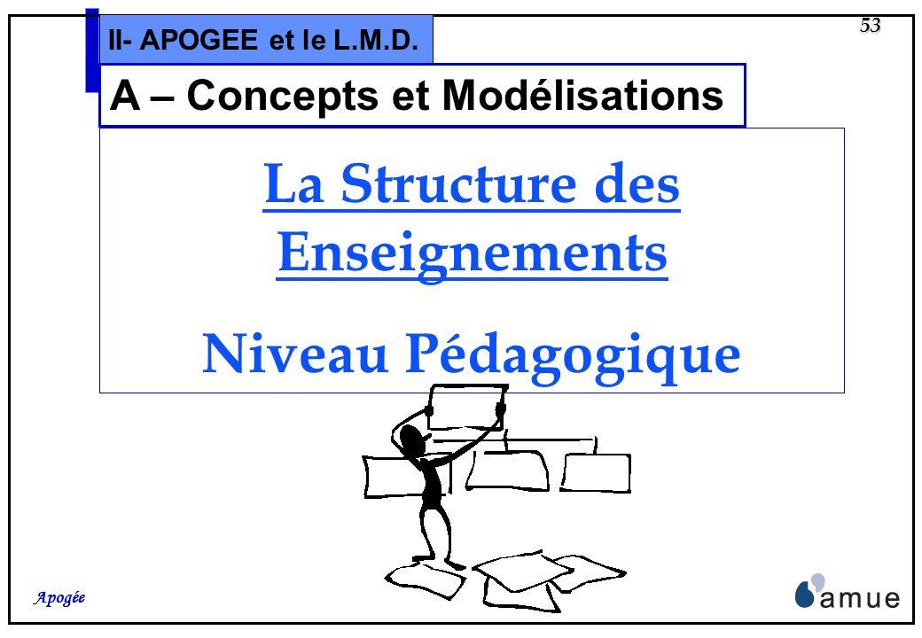 52 Apogée II- APOGEE et le L.M.D. A –S.E. administrative Attention (3/3) : Dans tous les cas, il est nécessaire dutiliser la valeur numérique 1 pour s