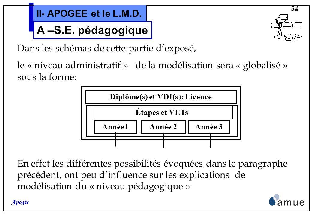 53 Apogée II- APOGEE et le L.M.D. A – Concepts et Modélisations La Structure des Enseignements Niveau Pédagogique