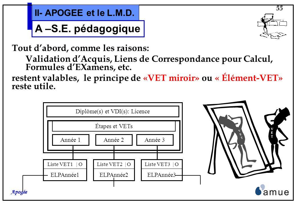 54 Apogée II- APOGEE et le L.M.D. A –S.E. pédagogique Dans les schémas de cette partie dexposé, le « niveau administratif » de la modélisation sera «