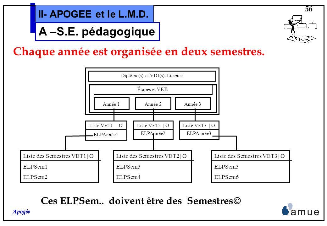 55 Apogée II- APOGEE et le L.M.D. A –S.E. pédagogique Tout dabord, comme les raisons: Validation dAcquis, Liens de Correspondance pour Calcul, Formule