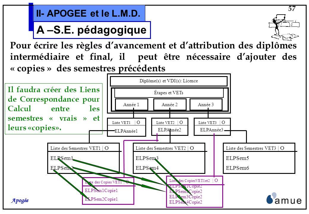 56 Apogée II- APOGEE et le L.M.D. A –S.E. pédagogique Chaque année est organisée en deux semestres. Diplôme(s) et VDI(s): Licence Année 3 Étapes et VE
