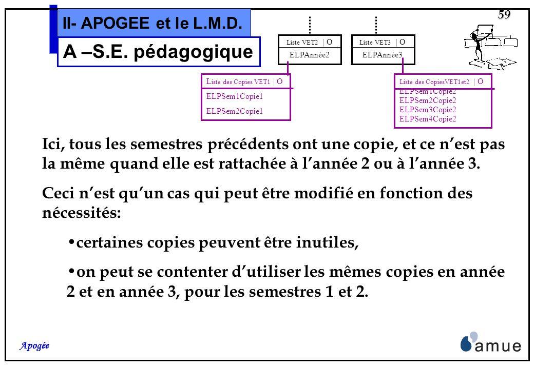 58 Apogée II- APOGEE et le L.M.D. A –S.E. pédagogique Liste VET1 | O ELPAnnée1 Liste VET2 | O ELPAnnée2 Liste VET3 | O ELPAnnée3 Liste des Semestres V