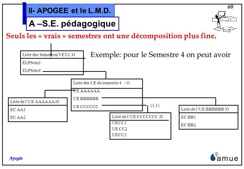 59 Apogée II- APOGEE et le L.M.D. A –S.E. pédagogique Liste VET2 | O ELPAnnée2 Liste VET3 | O ELPAnnée3 L iste des Copies VET1 | O ELPSem1Copie1 ELPSe