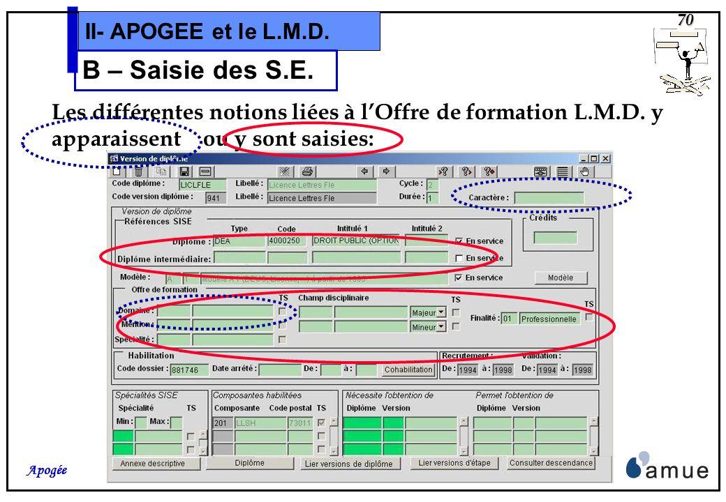 69 Apogée II- APOGEE et le L.M.D. B – Saisie des S.E. Le principal objet impacté est la VDI dont lécran a été remanié. Donne accès à la maquette de lA