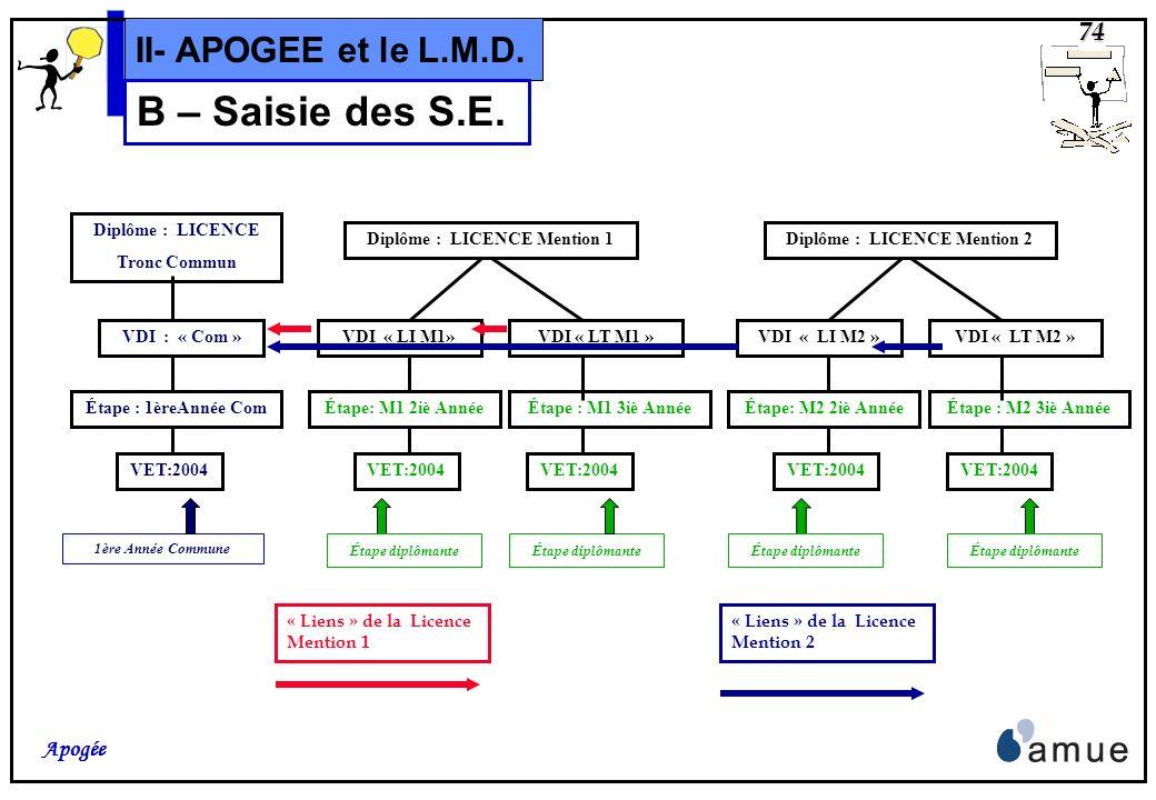 73 Apogée II- APOGEE et le L.M.D. B – Saisie des S.E. Les « liens » entre VDI dInscription, Intermédiaire et Terminale doivent être définis: Cest le c