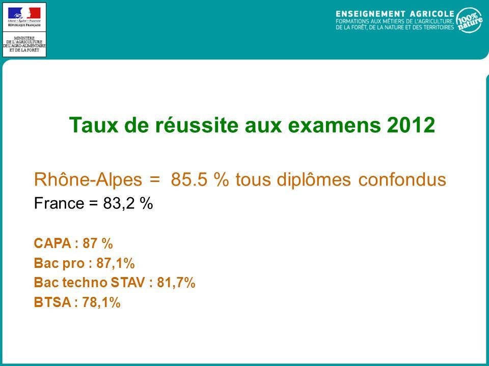 Taux de réussite aux examens 2012 Rhône-Alpes = 85.5 % tous diplômes confondus France = 83,2 % CAPA : 87 % Bac pro : 87,1% Bac techno STAV : 81,7% BTSA : 78,1%