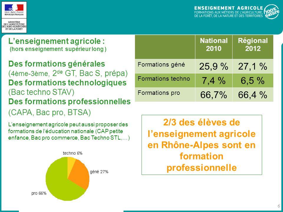 6 Lenseignement agricole : (hors enseignement supérieur long ) Des formations générales ( 4ème-3ème, 2 de GT, Bac S, prépa) Des formations technologiques (Bac techno STAV) Des formations professionnelles (CAPA, Bac pro, BTSA) Lenseignement agricole peut aussi proposer des formations de léducation nationale (CAP petite enfance, Bac pro commerce, Bac Techno STL,…) National 2010 Régional 2012 Formations géné 25,9 %27,1 % Formations techno 7,4 %6,5 % Formations pro 66,7%66,4 % 2/3 des élèves de lenseignement agricole en Rhône-Alpes sont en formation professionnelle