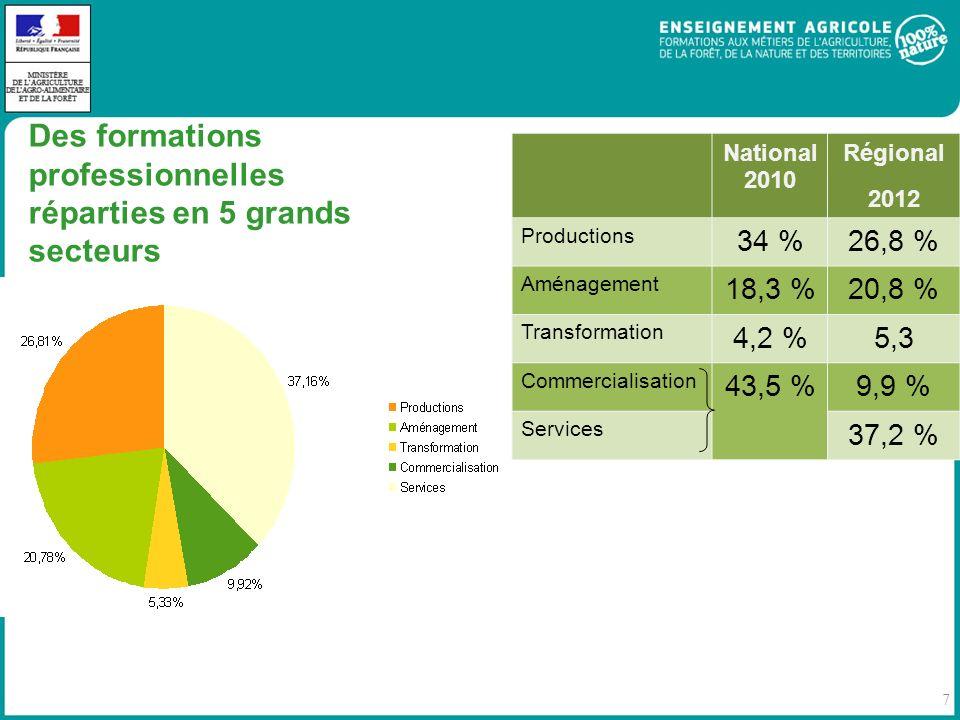 7 Des formations professionnelles réparties en 5 grands secteurs National 2010 Régional 2012 Productions 34 %26,8 % Aménagement 18,3 %20,8 % Transformation 4,2 %5,3 Commercialisation 43,5 % 9,9 % Services 37,2 %