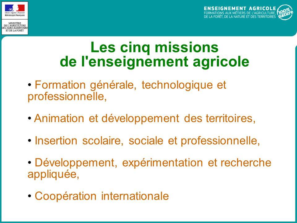 Les cinq missions de l enseignement agricole Formation générale, technologique et professionnelle, Animation et développement des territoires, Insertion scolaire, sociale et professionnelle, Développement, expérimentation et recherche appliquée, Coopération internationale