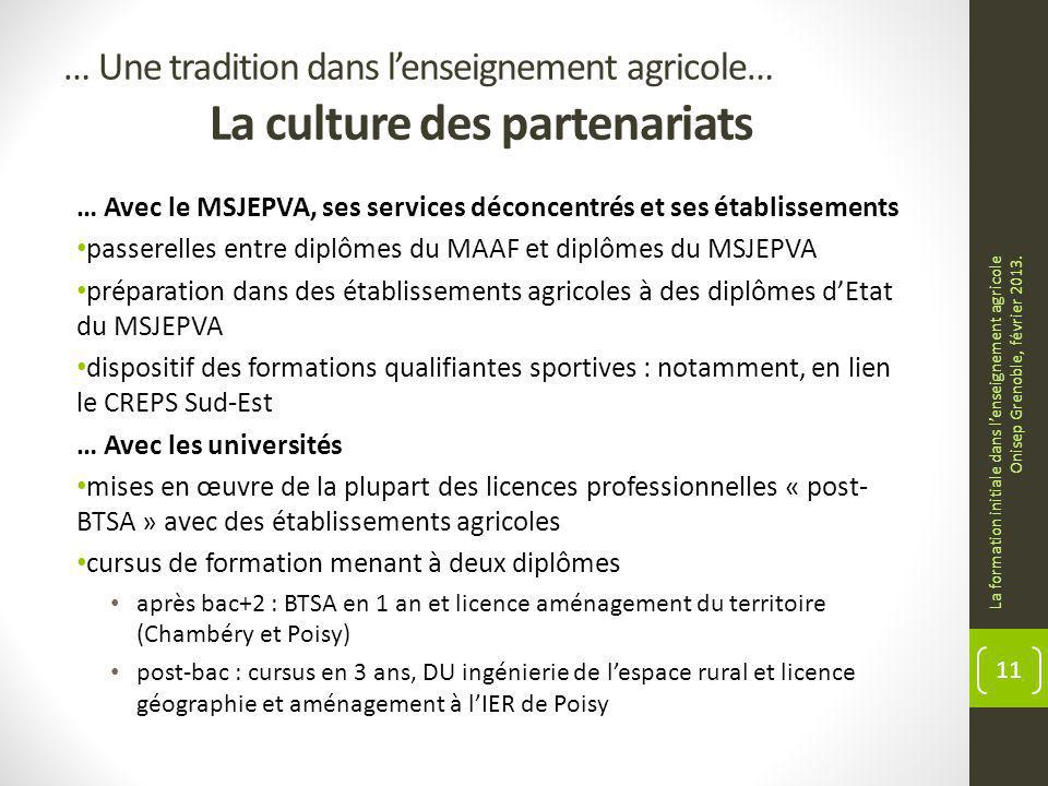 … Une tradition dans lenseignement agricole… La culture des partenariats … Avec le MSJEPVA, ses services déconcentrés et ses établissements passerelle