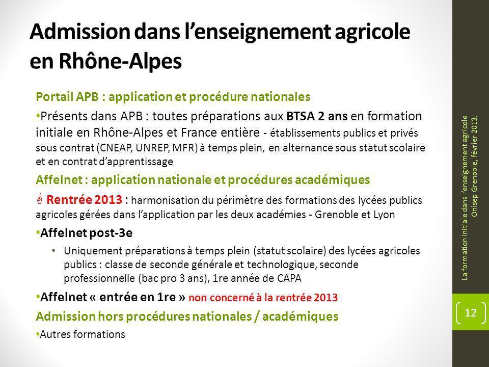 Admission dans lenseignement agricole en Rhône-Alpes Portail APB : application et procédure nationales Présents dans APB : toutes préparations aux BTS