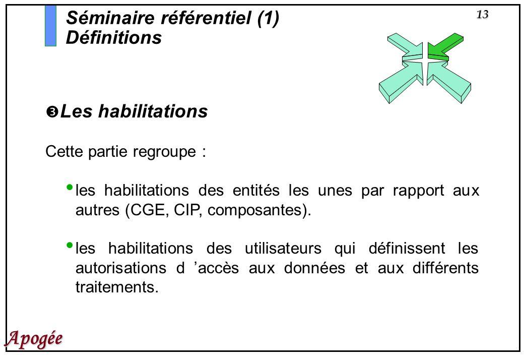 13 Apogée Les habilitations Cette partie regroupe : les habilitations des entités les unes par rapport aux autres (CGE, CIP, composantes). les habilit