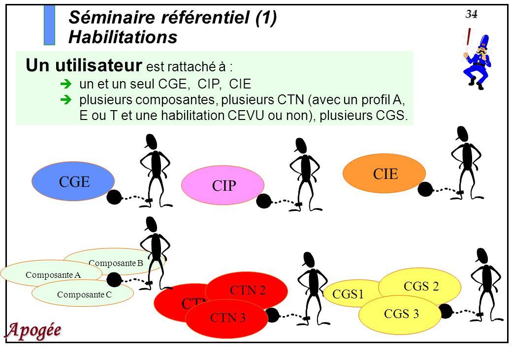 34 Apogée Un utilisateur est rattaché à : un et un seul CGE, CIP, CIE plusieurs composantes, plusieurs CTN (avec un profil A, E ou T et une habilitati