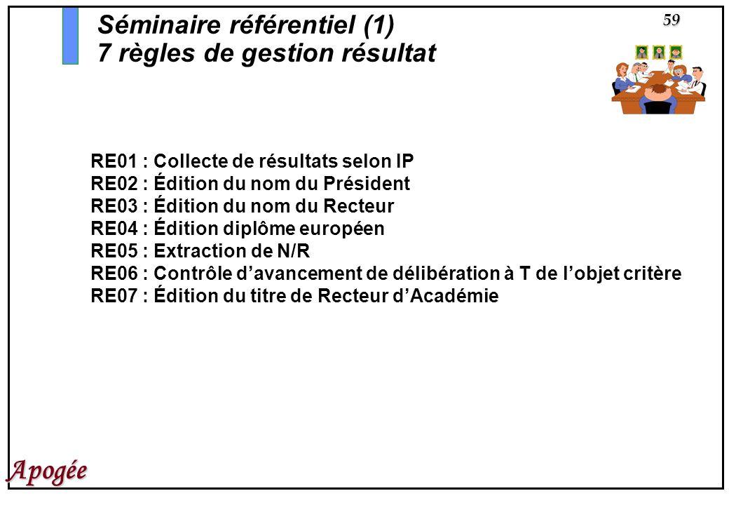 59 Apogée RE01 : Collecte de résultats selon IP RE02 : Édition du nom du Président RE03 : Édition du nom du Recteur RE04 : Édition diplôme européen RE