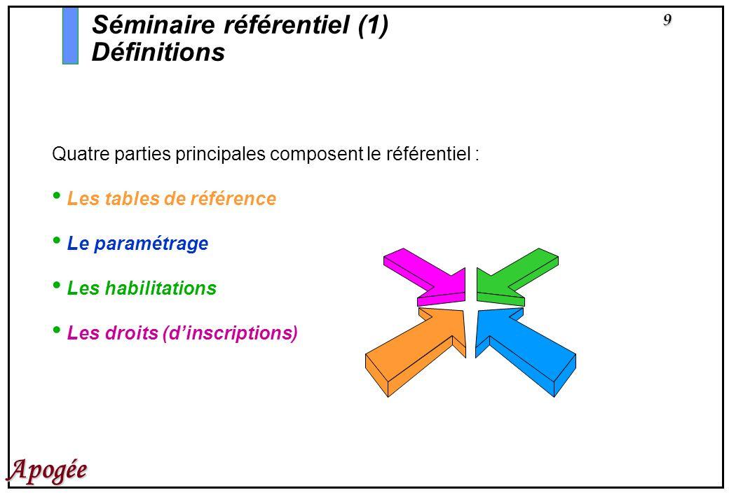 9 Apogée Séminaire référentiel (1) Définitions Quatre parties principales composent le référentiel : Les tables de référence Le paramétrage Les habili