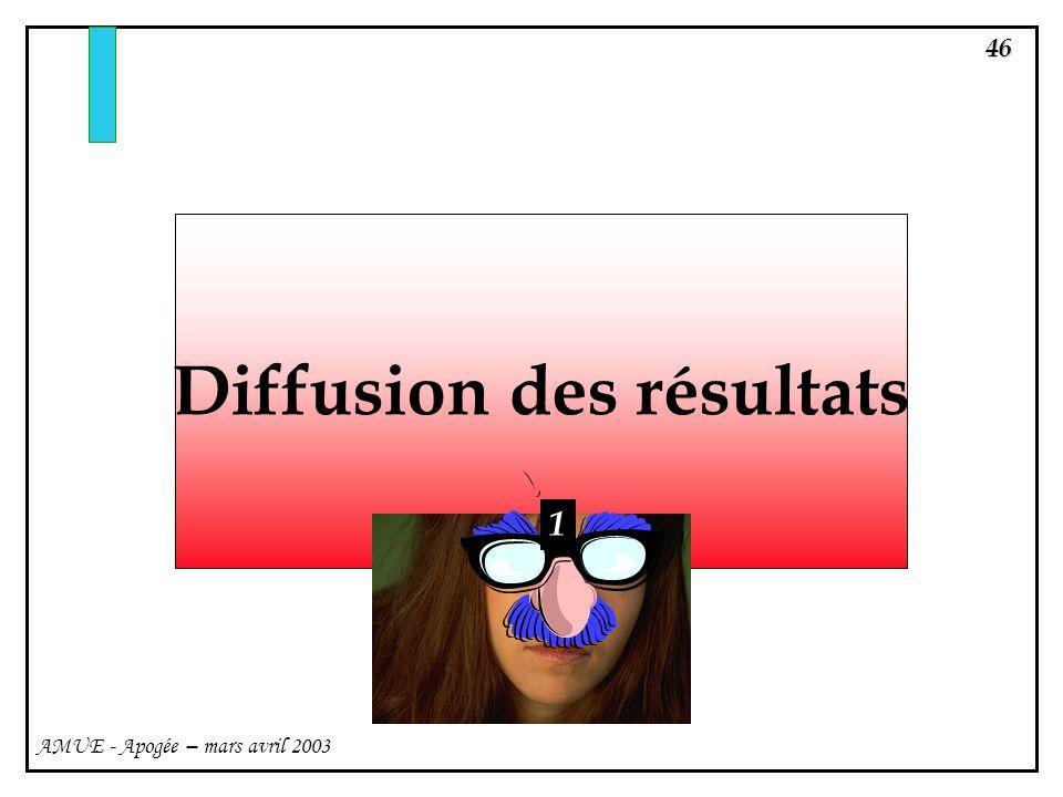 46 AMUE - Apogée – mars avril 2003 Diffusion des résultats 1