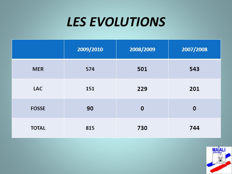 LES EVOLUTIONS 2009/20102008/20092007/2008 MER574 501543 LAC151 229201 FOSSE 9000 TOTAL815 730744