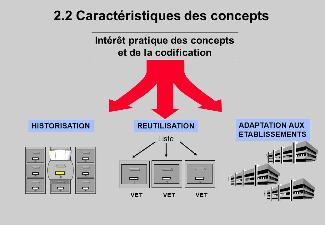 2.2 Caractéristiques des concepts Intérêt pratique des concepts et de la codification HISTORISATION VET Liste REUTILISATION ADAPTATION AUX ETABLISSEME