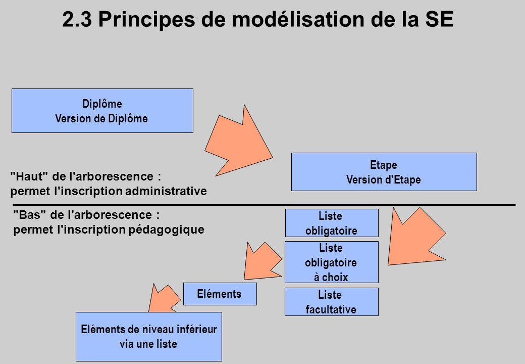 2.3 Principes de modélisation de la SE Diplôme Version de Diplôme Etape Version d'Etape Eléments Liste obligatoire Liste facultative Liste obligatoire