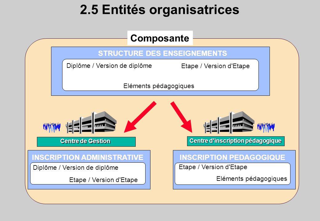 2.5 Entités organisatrices STRUCTURE DES ENSEIGNEMENTS INSCRIPTION ADMINISTRATIVE INSCRIPTION PEDAGOGIQUE Diplôme / Version de diplôme Etape / Version