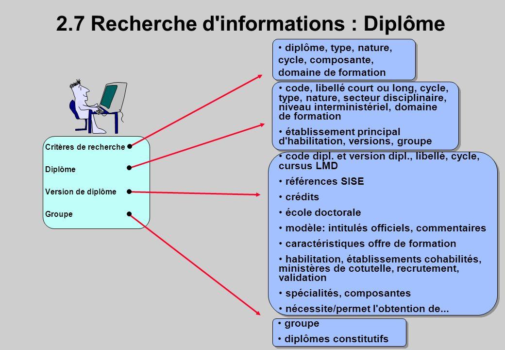 2.7 Recherche d'informations : Diplôme Critères de recherche Diplôme Version de diplôme Groupe diplôme, type, nature, cycle, composante, domaine de fo