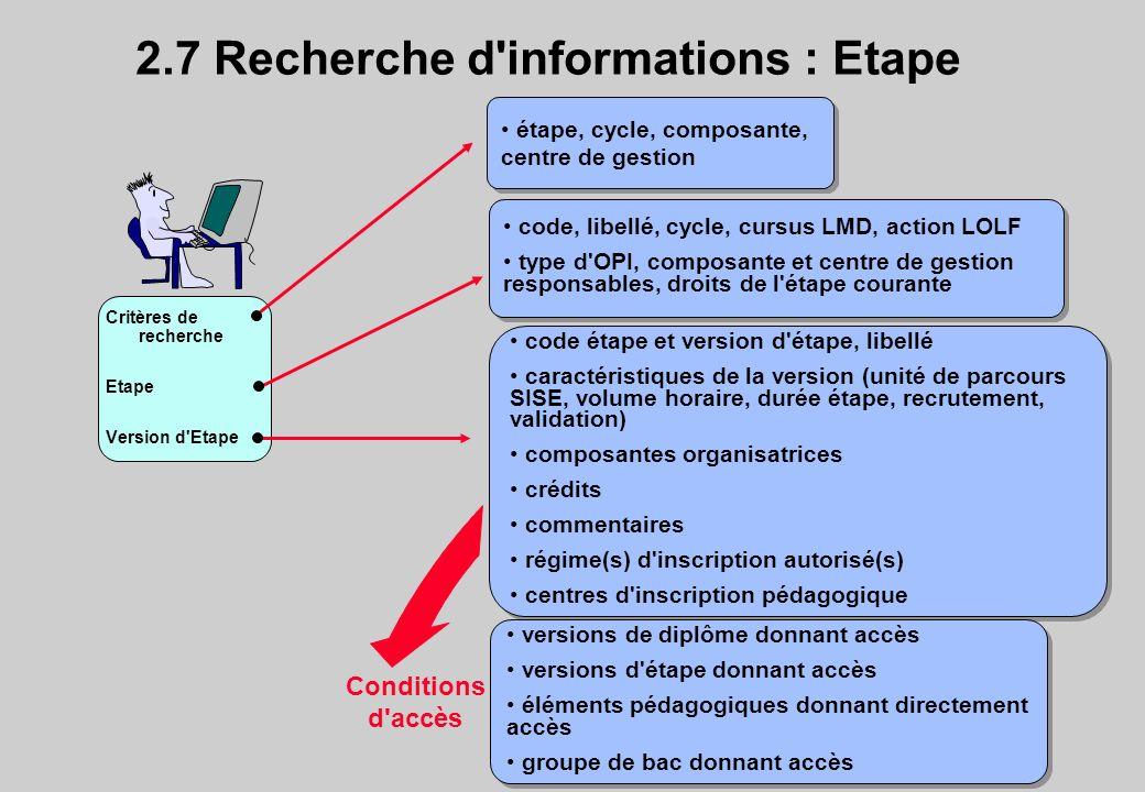 2.7 Recherche d'informations : Etape Critères de recherche Etape Version d'Etape étape, cycle, composante, centre de gestion code, libellé, cycle, cur