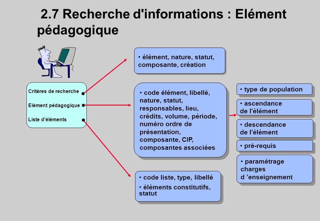 descendance de l'élément descendance de l'élément 2.7 Recherche d'informations : Elément pédagogique Critères de recherche Elément pédagogique Liste d