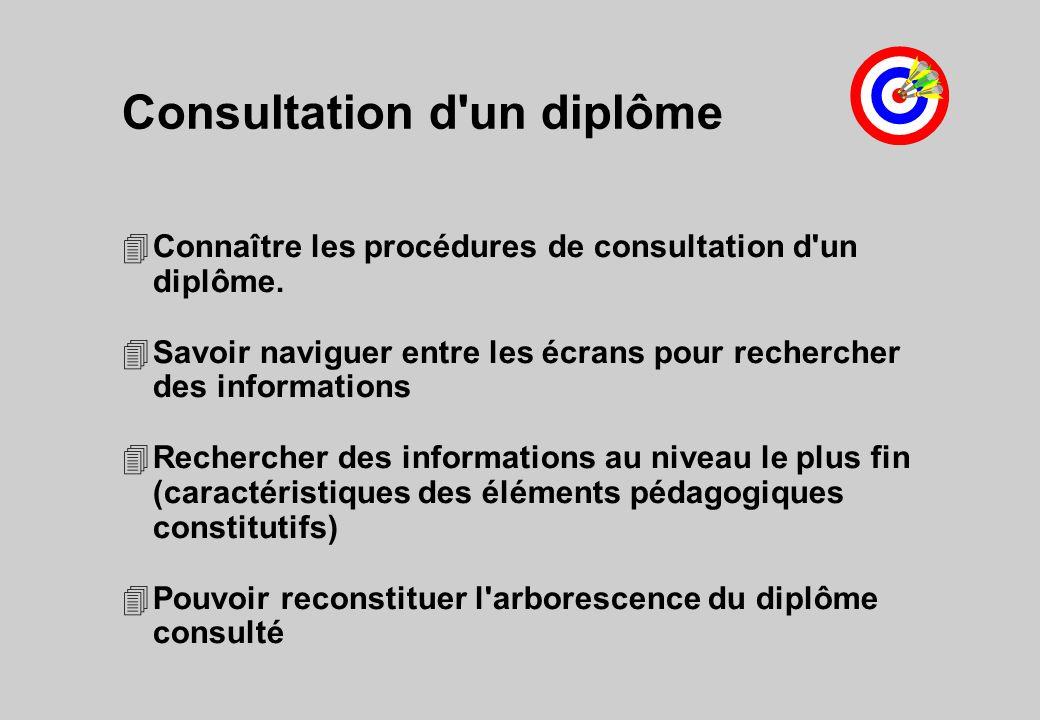 4Connaître les procédures de consultation d'un diplôme. 4Savoir naviguer entre les écrans pour rechercher des informations 4Rechercher des information