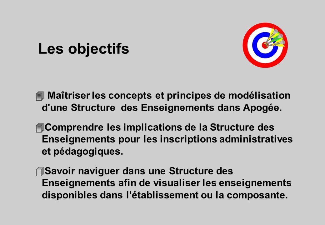 Les objectifs 4 Maîtriser les concepts et principes de modélisation d'une Structure des Enseignements dans Apogée. 4Comprendre les implications de la