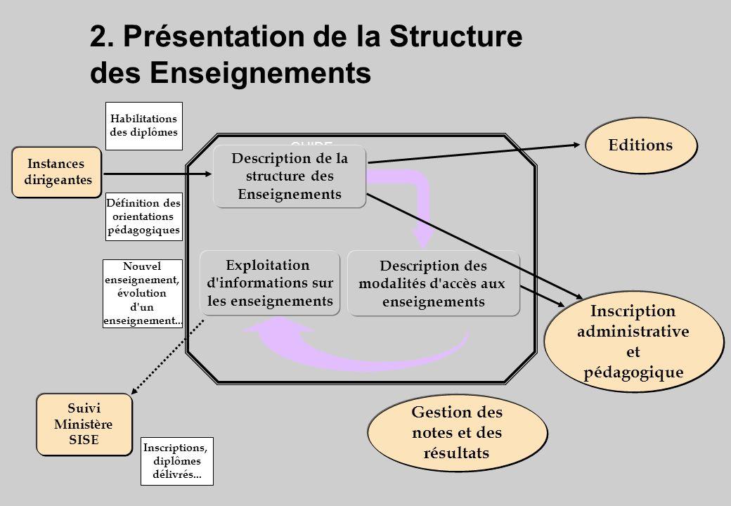 Corrigé Exercice Consultation d un diplôme A : le module DLCX100 a pour pré-requis DLCMA et les modules DLCF100 et DLCZ100 ont pour pré-requis DLCMB.