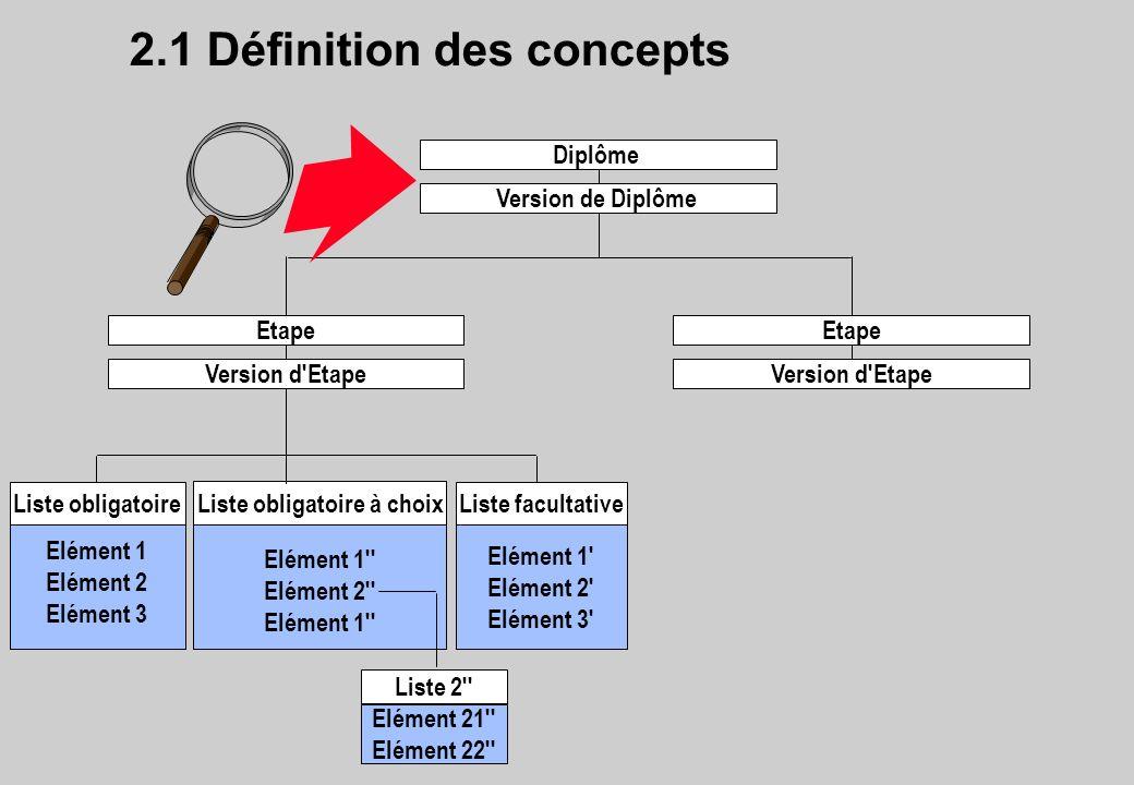 2.1 Définition des concepts Elément 1 Elément 2 Elément 3 Liste obligatoire Elément 1' Elément 2' Elément 3' Liste facultative Elément 1'' Elément 2''