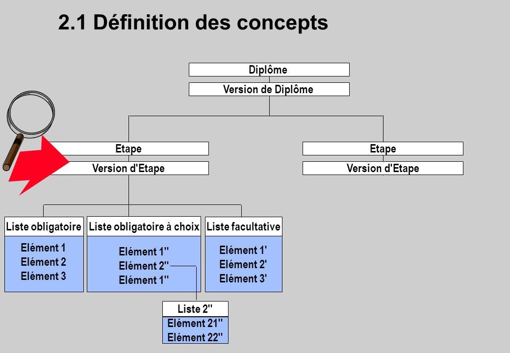 2.1 Définition des concepts Diplôme Version de Diplôme Etape Version d'Etape Etape Version d'Etape Elément 1 Elément 2 Elément 3 Liste obligatoire Elé