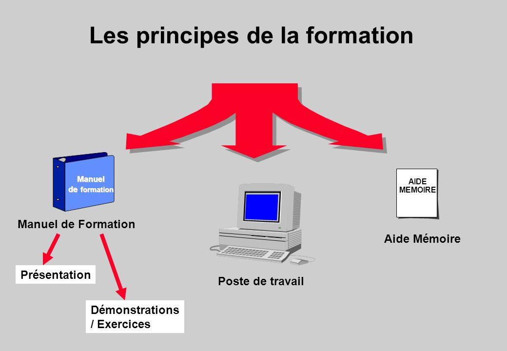 Les principes de la formation AIDE MEMOIRE Poste de travail Manuel de Formation Aide Mémoire Manuel de formation Présentation Démonstrations / Exercices