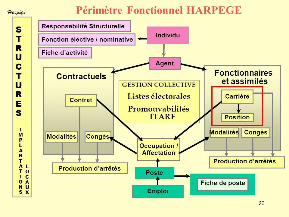 Harpège 30 Périmètre Fonctionnel HARPEGE Responsabilité Structurelle Fonction élective / nominative Fiche dactivité GESTION COLLECTIVE Listes électora