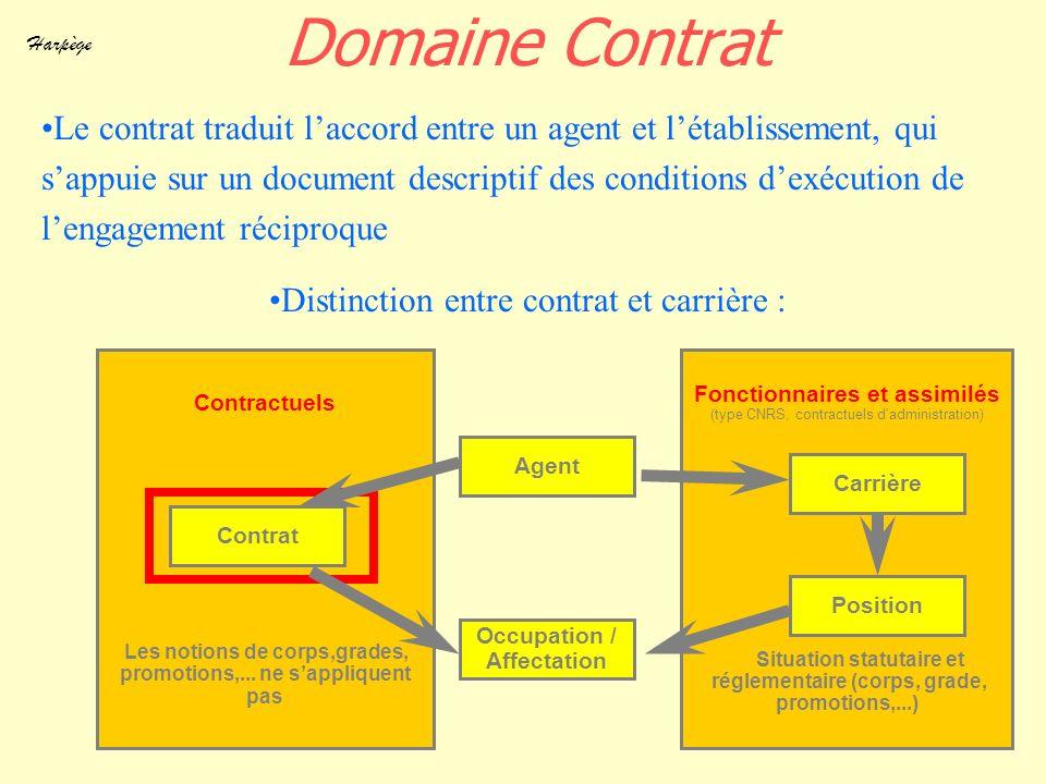 Harpège 34 Contractuels Les notions de corps,grades, promotions,... ne sappliquent pas Fonctionnaires et assimilés (type CNRS, contractuels d'administ