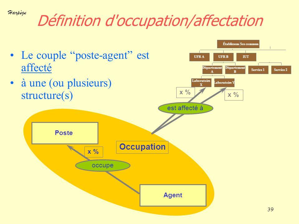 Harpège 39 Définition d'occupation/affectation Le couple poste-agent est affecté à une (ou plusieurs) structure(s) Poste Agent x % occupe x % Établiss