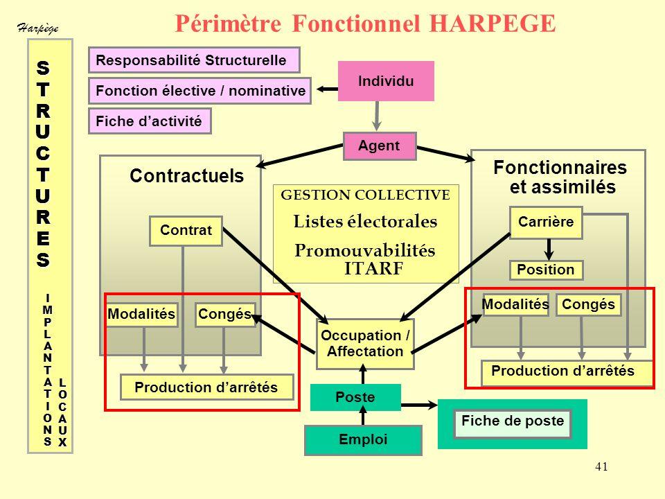 Harpège 41 Périmètre Fonctionnel HARPEGE Responsabilité Structurelle Fonction élective / nominative Fiche dactivité GESTION COLLECTIVE Listes électora
