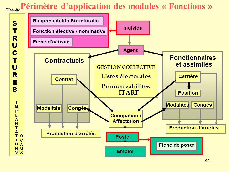 Harpège 50 Périmètre dapplication des modules « Fonctions » Responsabilité Structurelle Fonction élective / nominative Fiche dactivité GESTION COLLECT