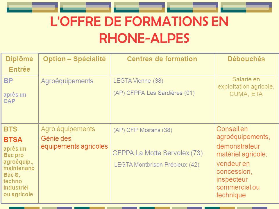L'OFFRE DE FORMATIONS EN RHONE-ALPES Conseil en agroéquipements, démonstrateur matériel agricole, vendeur en concession, inspecteur commercial ou tech
