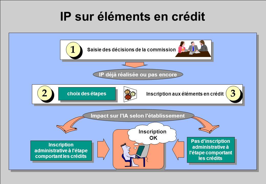 IP sur éléments en crédit Inscription administrative à l'étape comportant les crédits Saisie des décisions de la commission choix des étapes 1 1 2 2 3